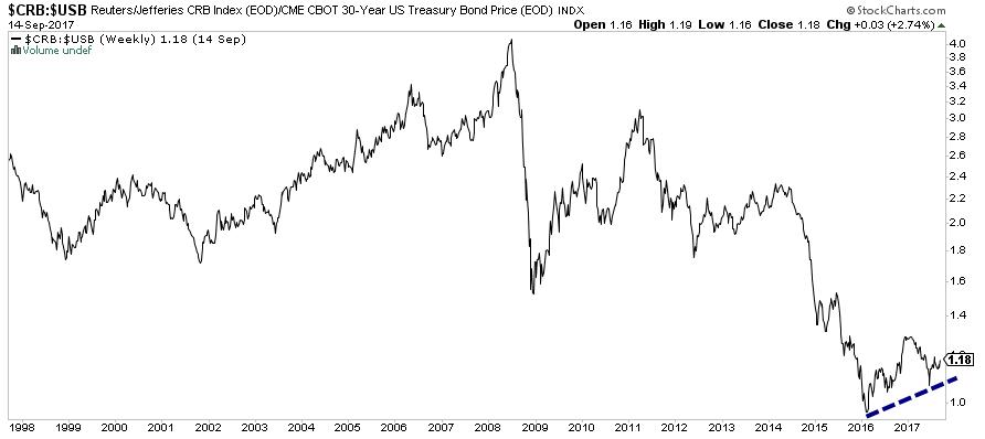 Commodities Bonds Ratio