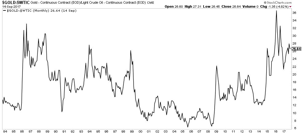 Oil Gold Ratio