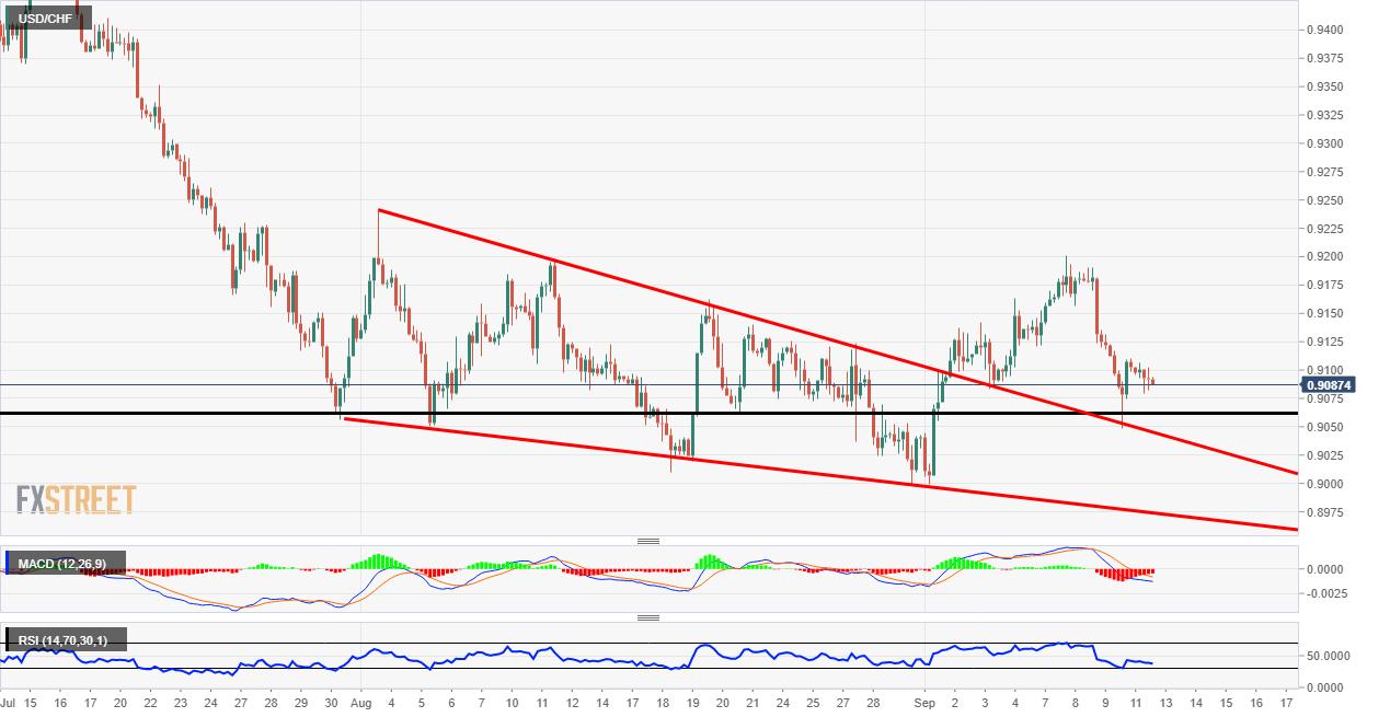 USD/CHF chart pattern
