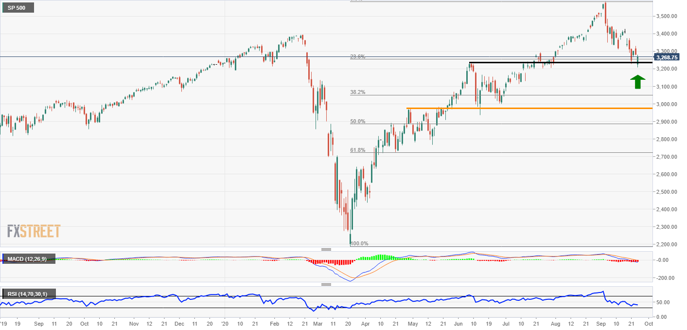 S&P 500 technical analysis