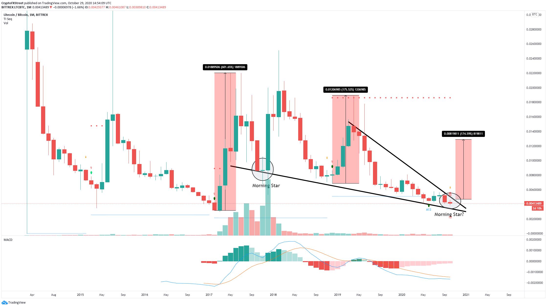 Месячный график LTC/BTC