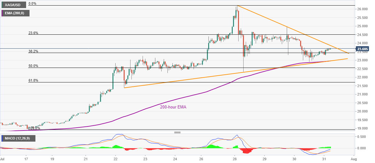 XAG/USD probes short-term triangle resistance above $23.50