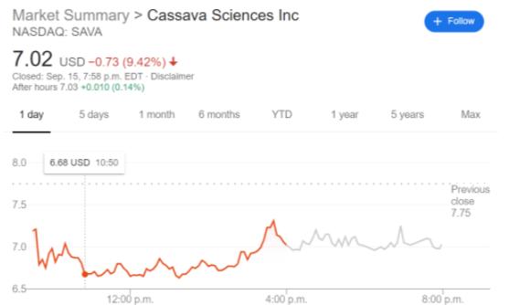 SAVA stock price chart