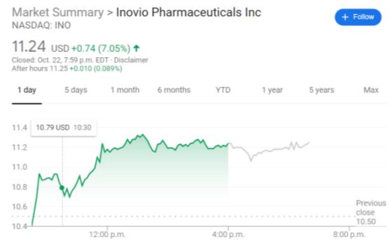 INO stock price chart