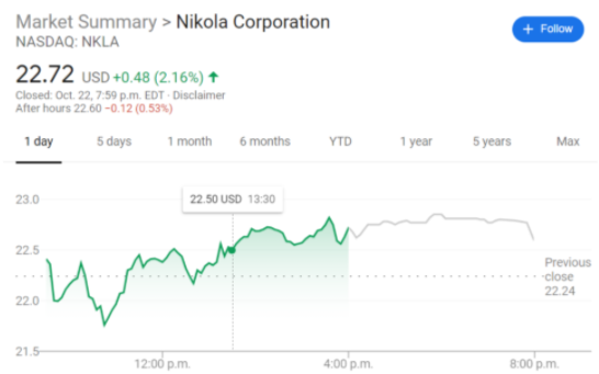 NKLA stock price chart