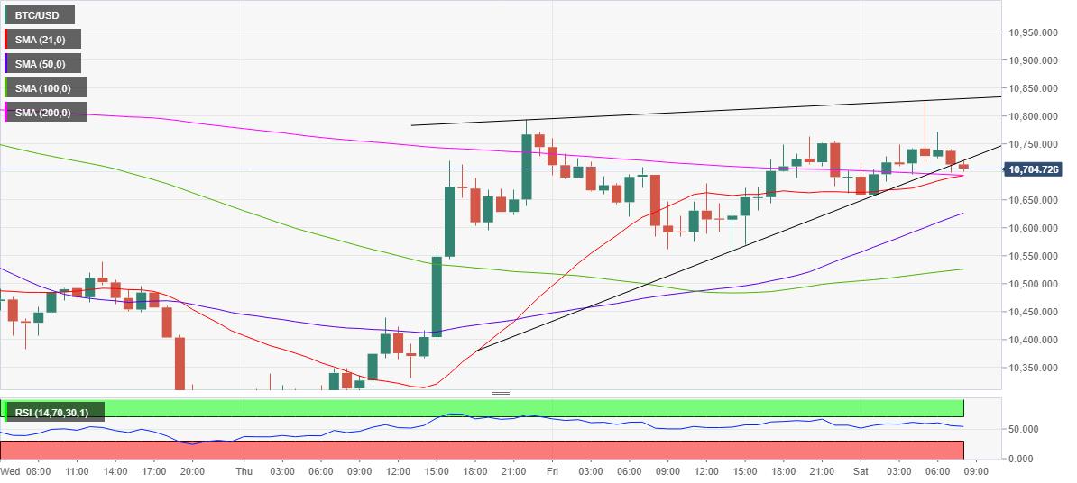 350 btc la usd futures bitcoin trading