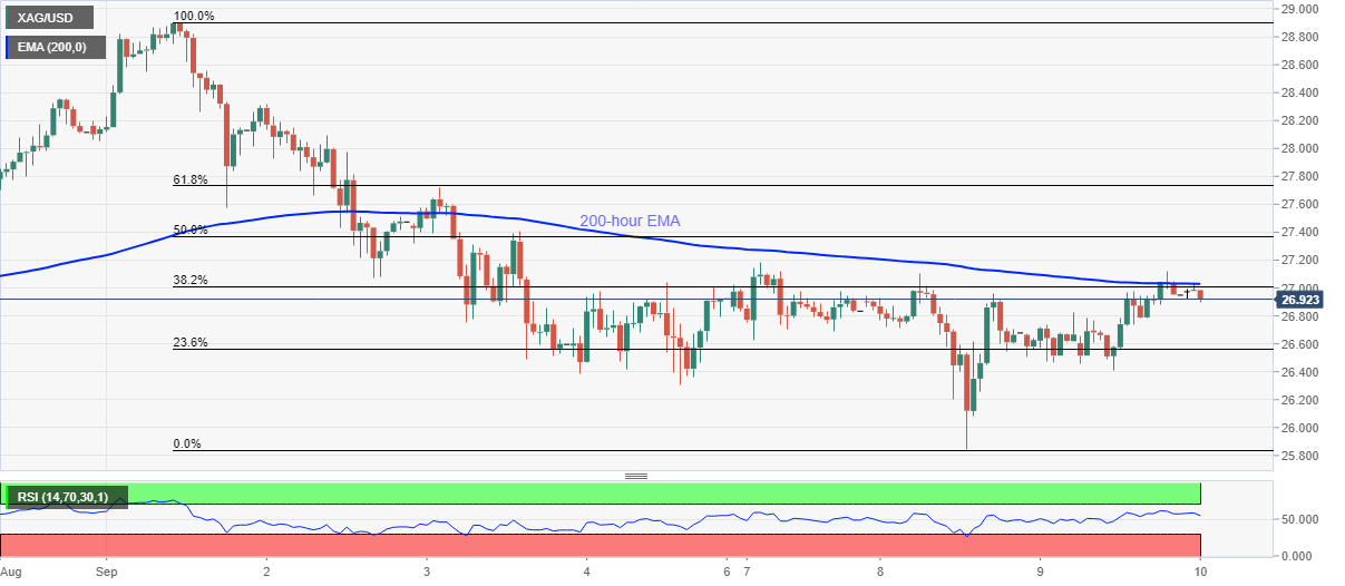 XAG/USD slips below $27.00 as 200-hour EMA guards recovery moves 1