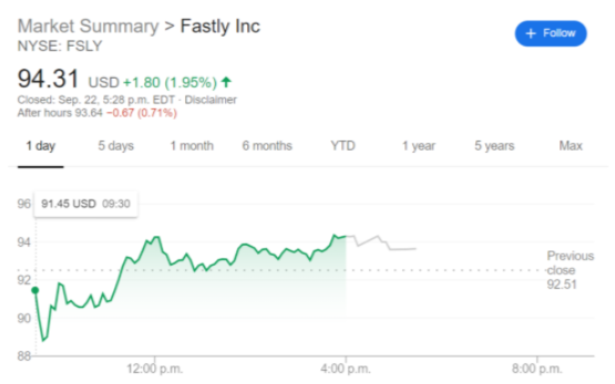 FSLY stock news