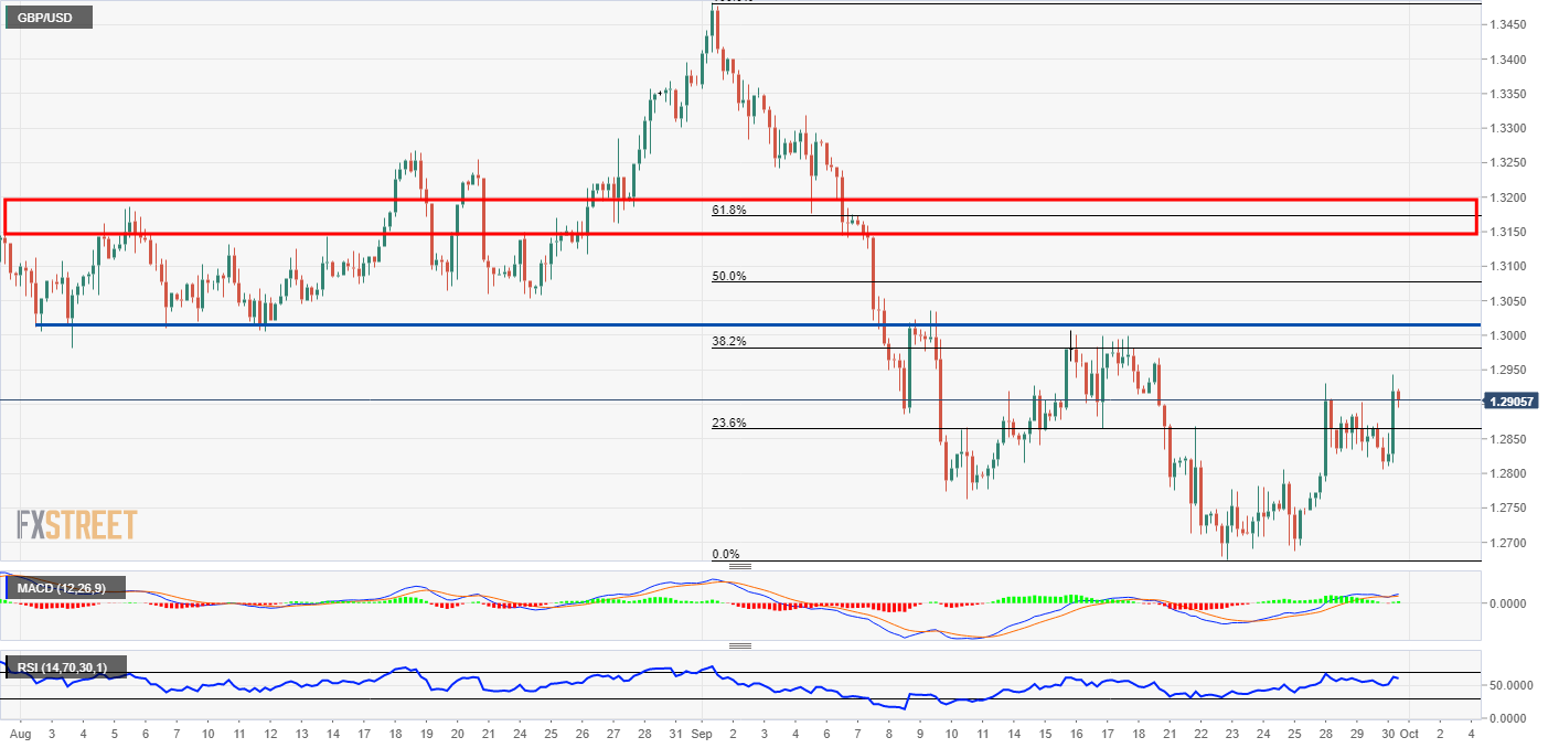 GBP/USD Analysis