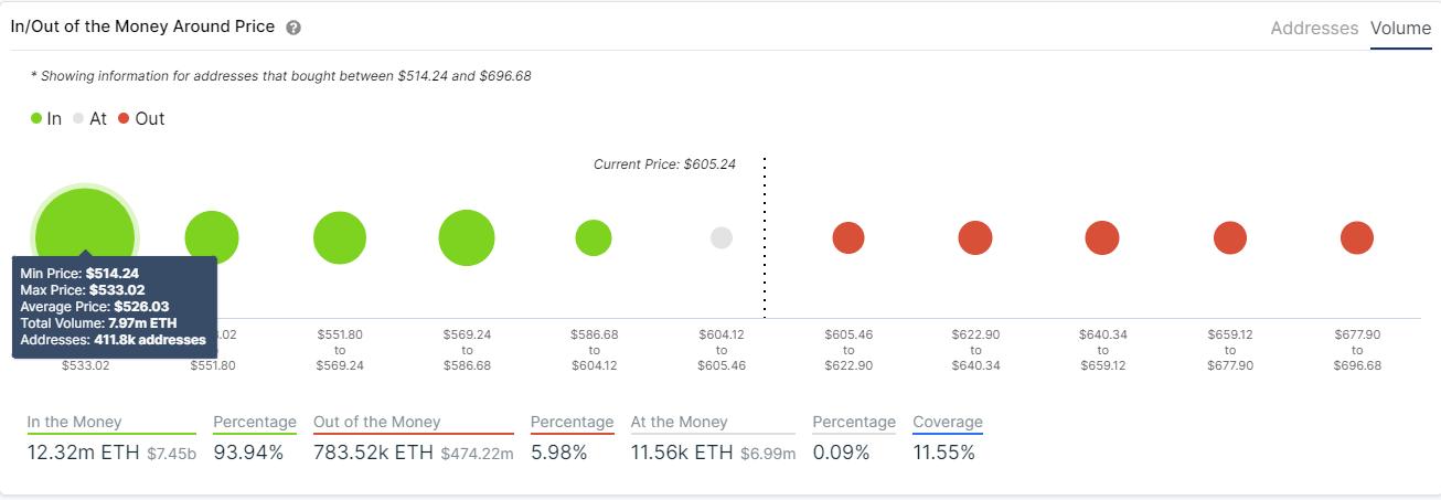 eth price