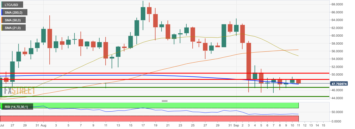 LTC/USD dialy chart
