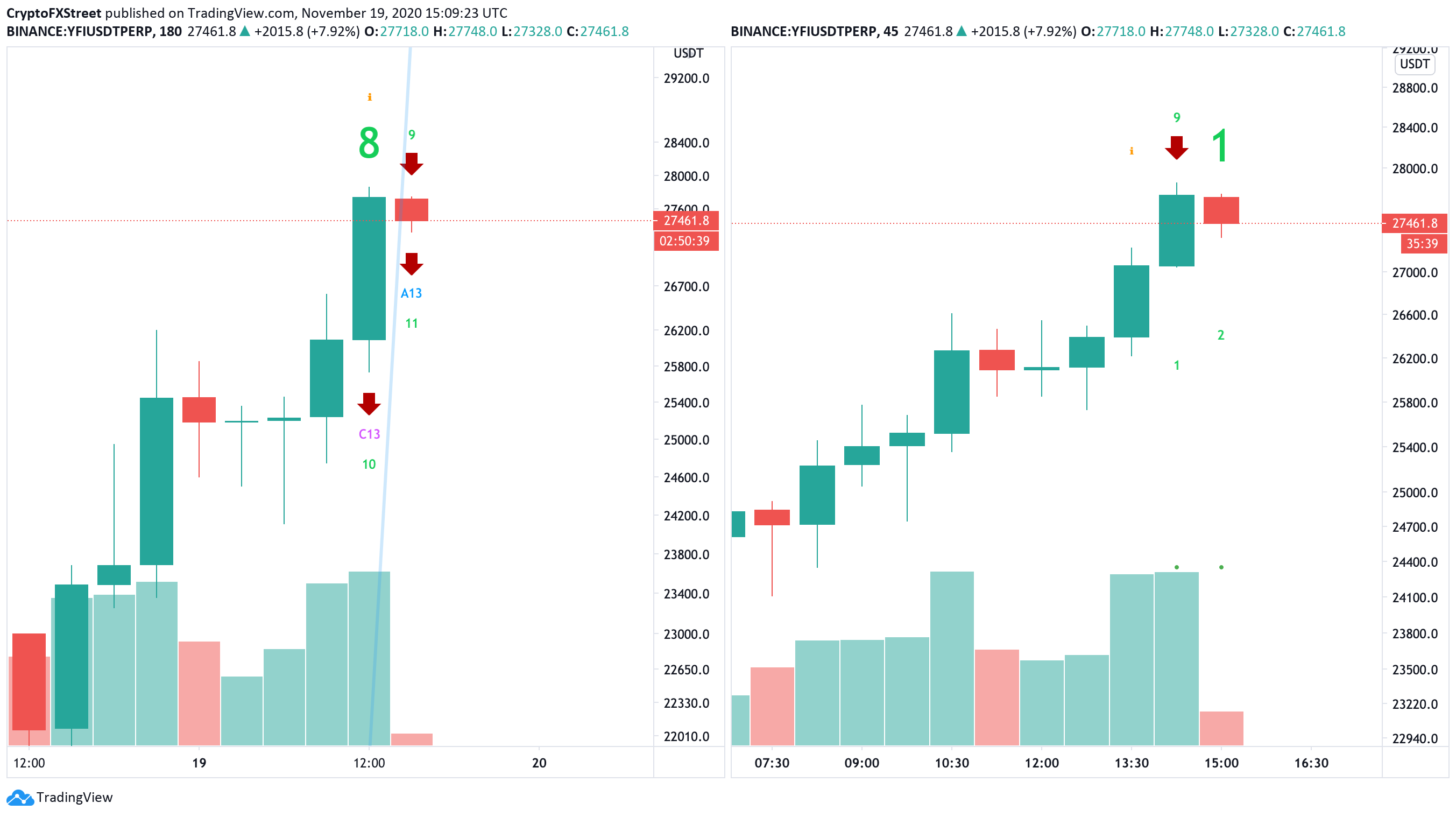 YFI/USD 3-hour and 45-min charts