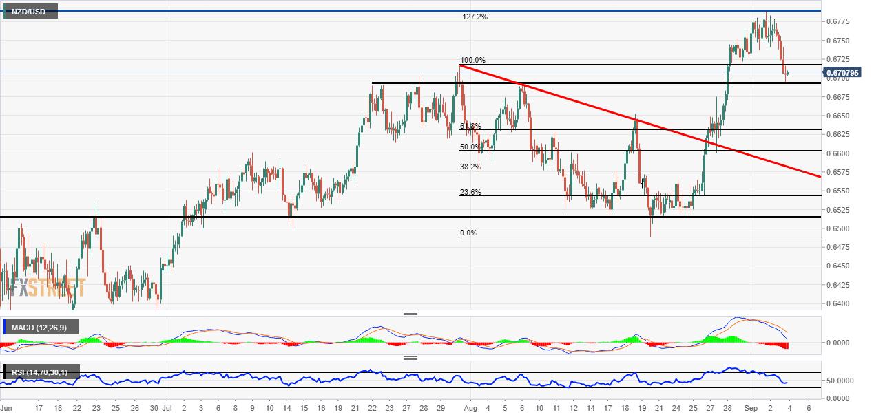 NZD/USD price drop