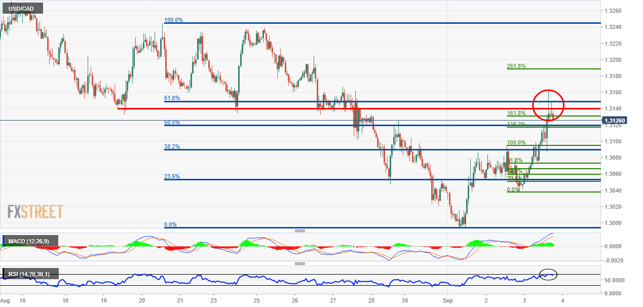 USD/CAD strong technical level