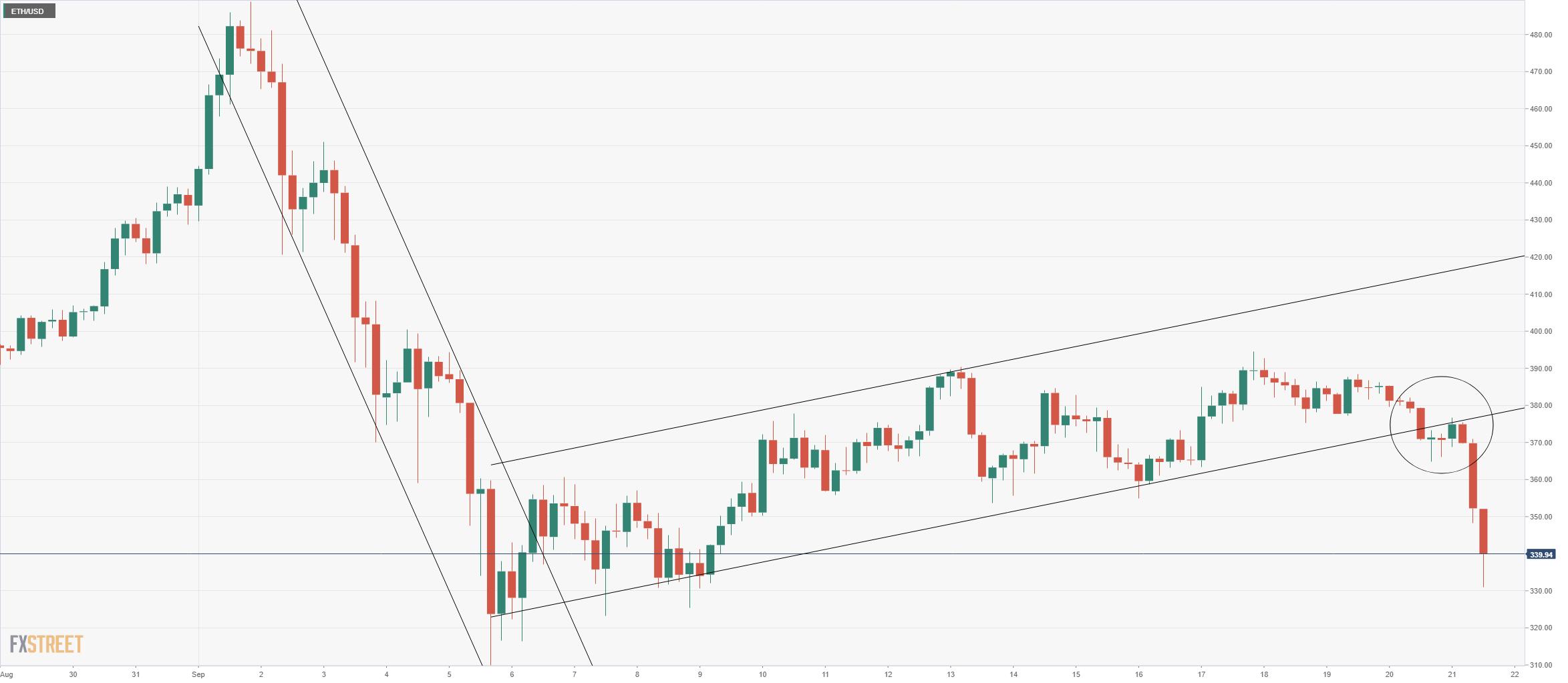 biểu đồ thị trường Crypto ngày 22/9/2020