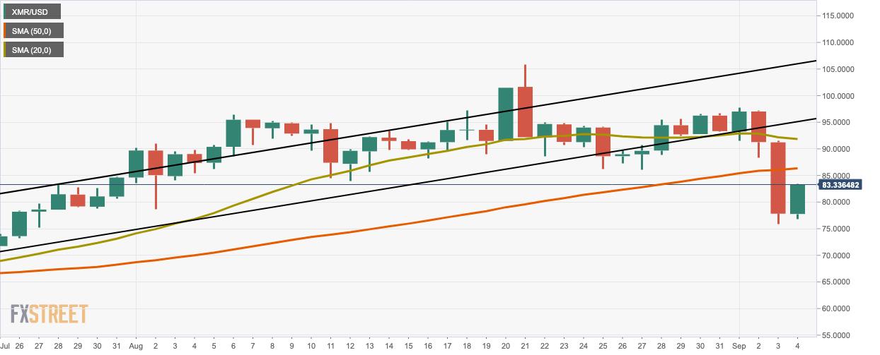 XMR/USD daily cahrt