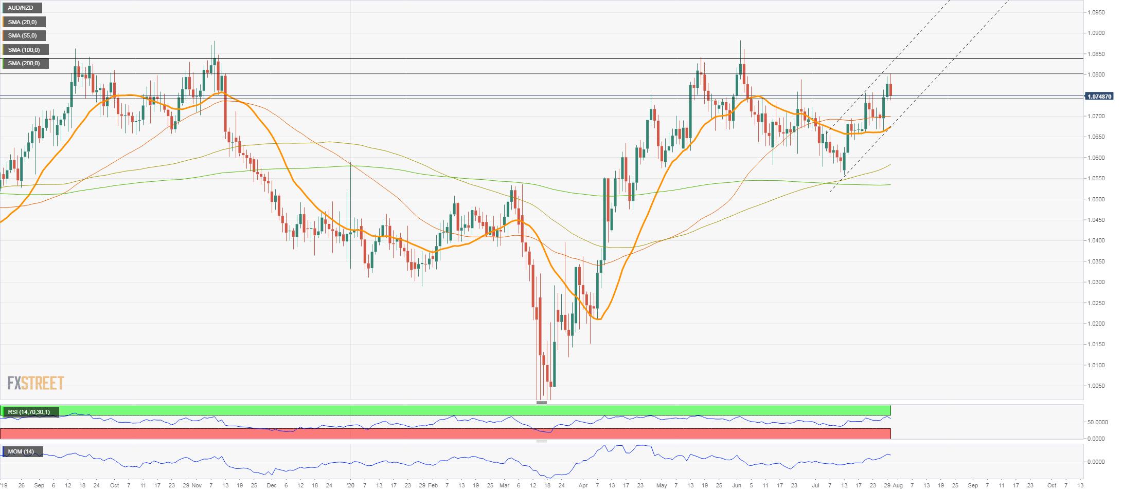 AUD/NZD Price Analysis: Upside bias, testing 1.0800