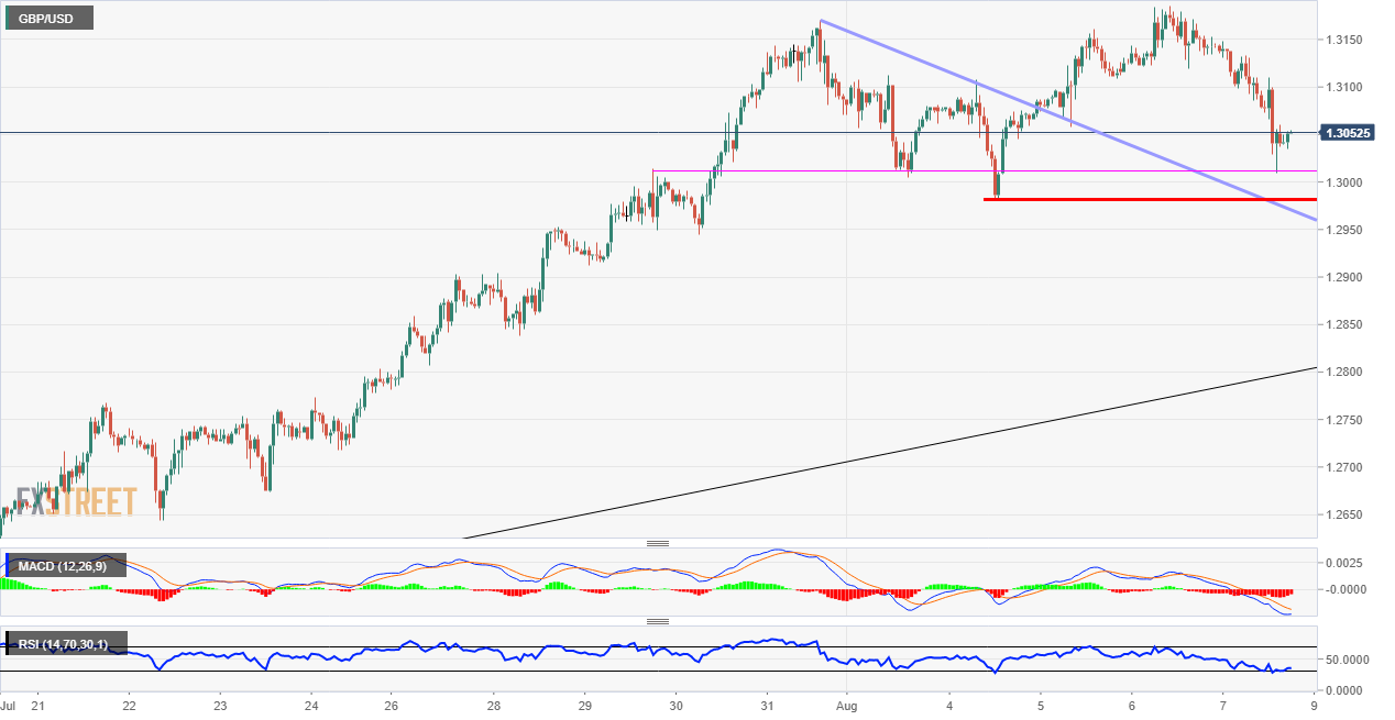 GBP/USD Technical analysis