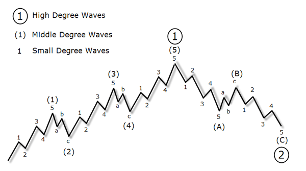 Wave Degrees Chart