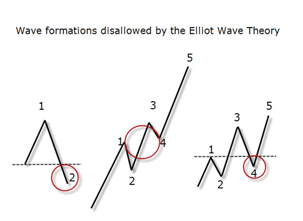 Disallowed Ellio Waves Formations