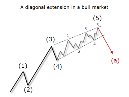 A diagonal extension in a bull market
