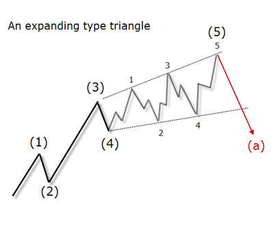 An expanding type triangle