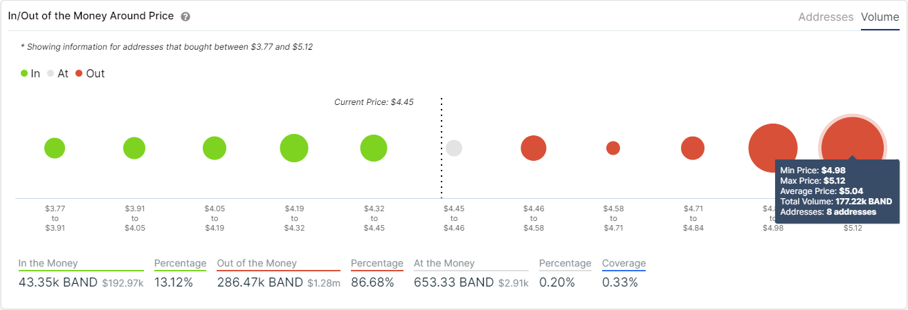 band price