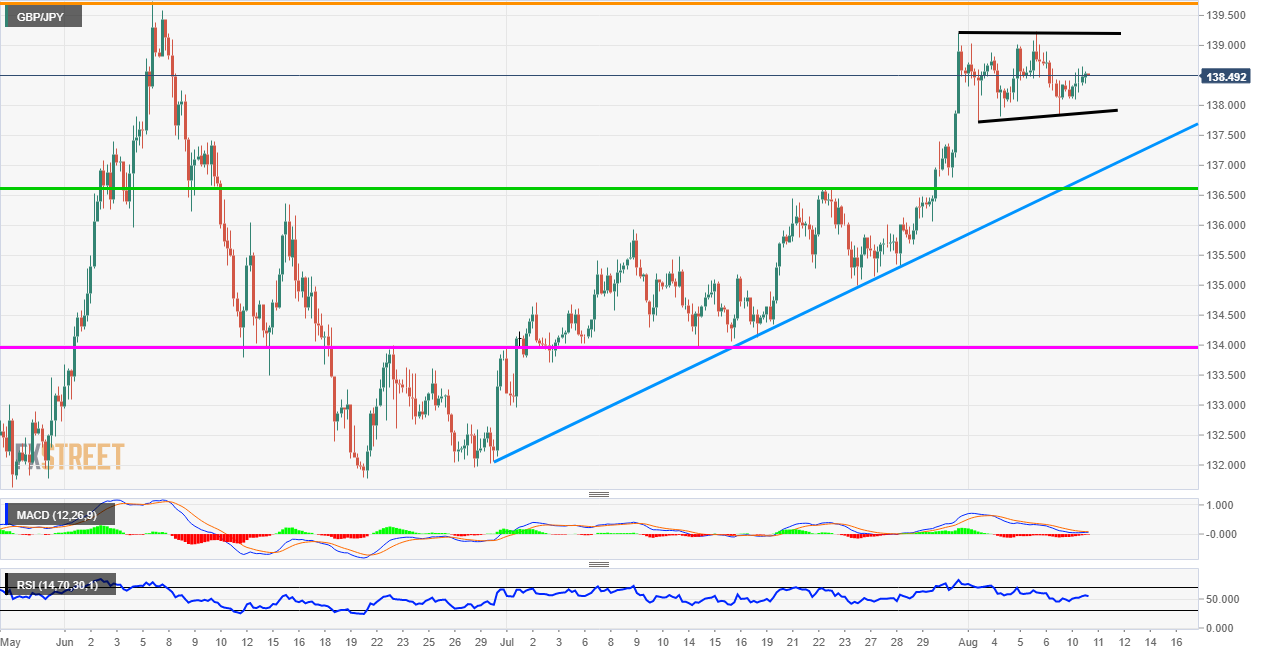 GBP/JPY Price Analysis