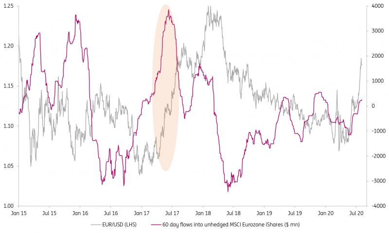EUR/USD versus flow into Eurozone equiti ETFs