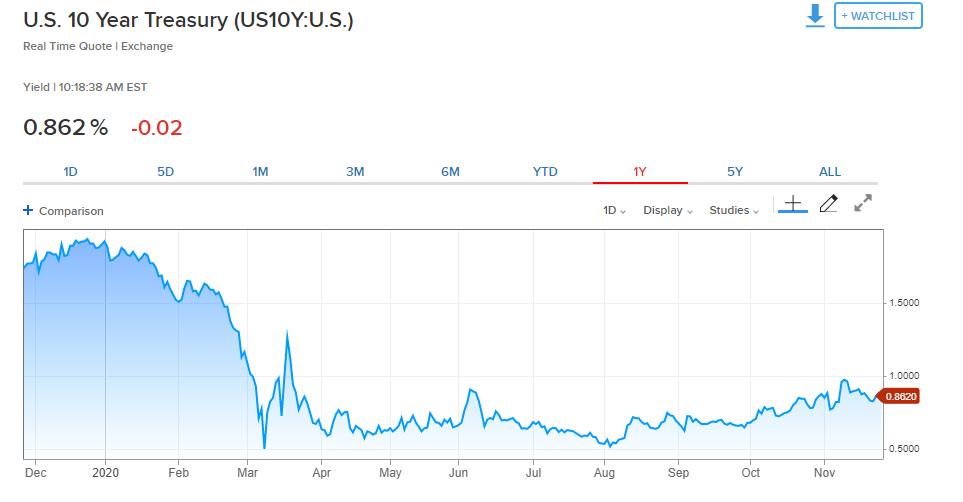 Treasury 10 tahun AS