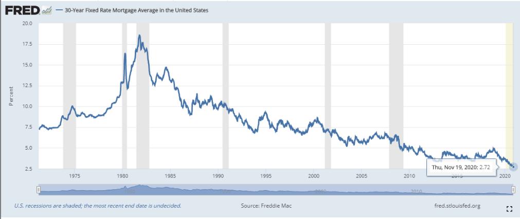 Rata-rata Hipotek dengan Suku Bunga Tetap 30 tahun AS