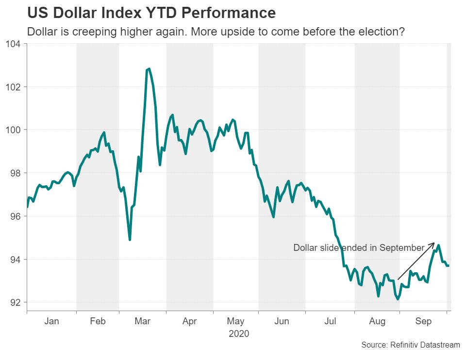 شاخص دلار از ابتدای 2020