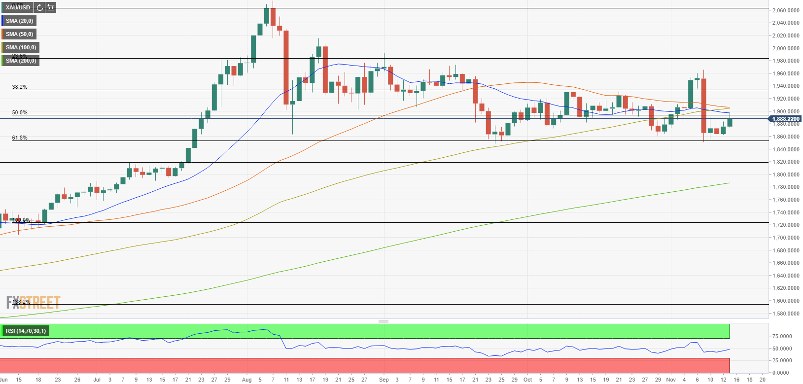 XAU/USD could extend rebound with daily close above $1,900