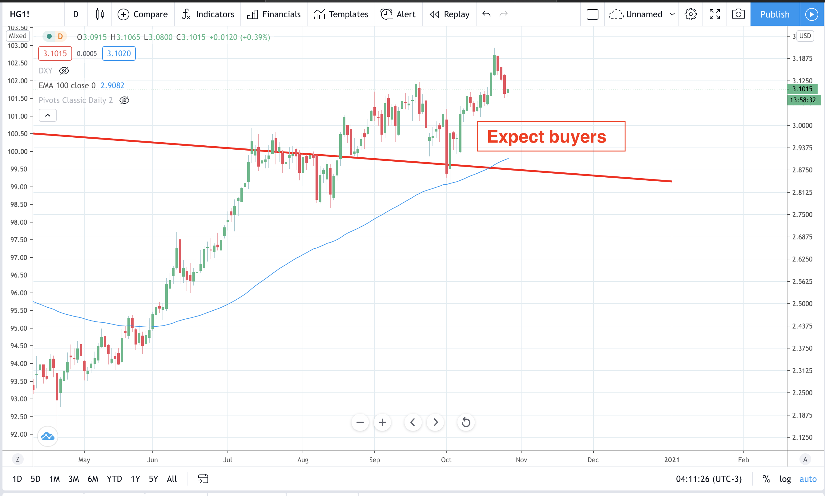 Copper set for structural boost higher?
