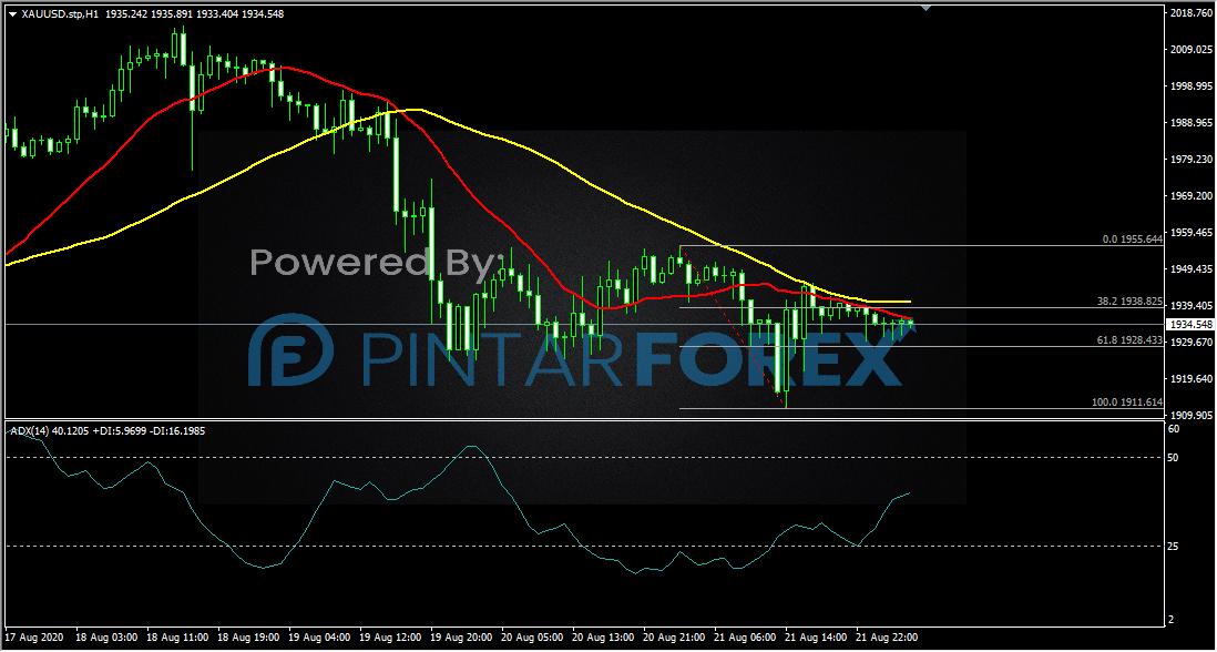 XAU/USD (Gold / USD Dollar)