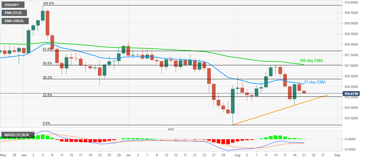 Extends pullback from 21-day SMA towards monthly support line