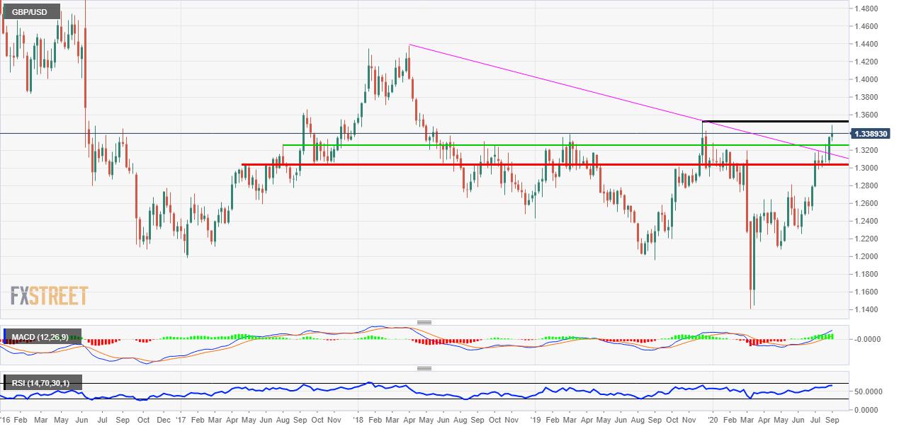 GBP/USD next resistance zone