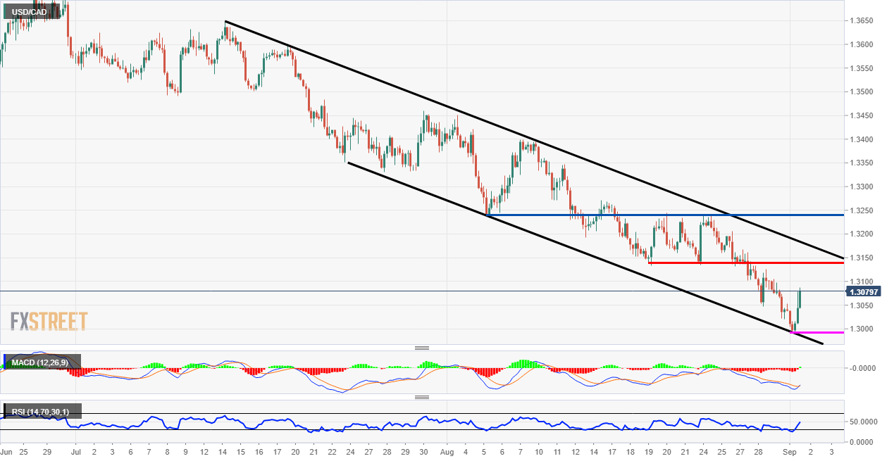 USD/CAD Channel Technical Analysis