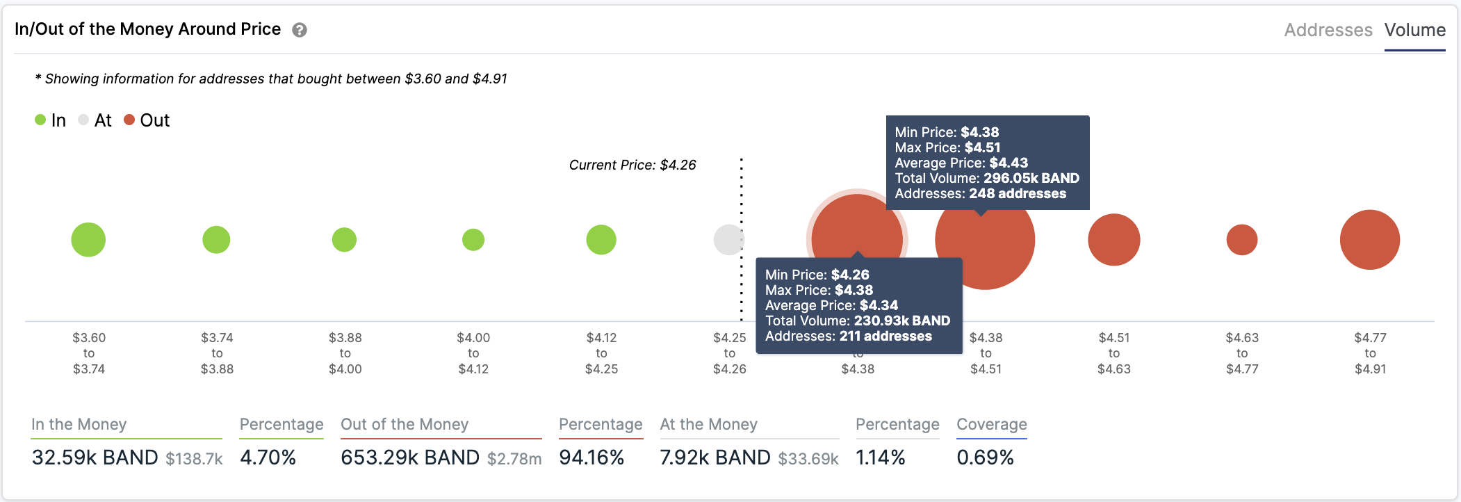 BAND In/Out of the Money Around Price