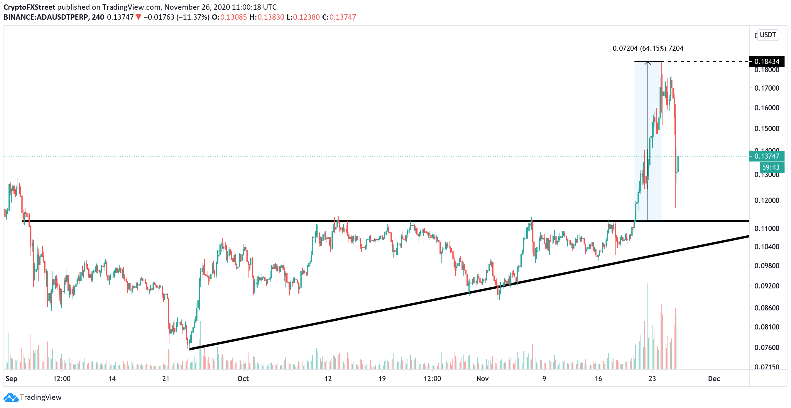 ADA/USD, 4-hour chart