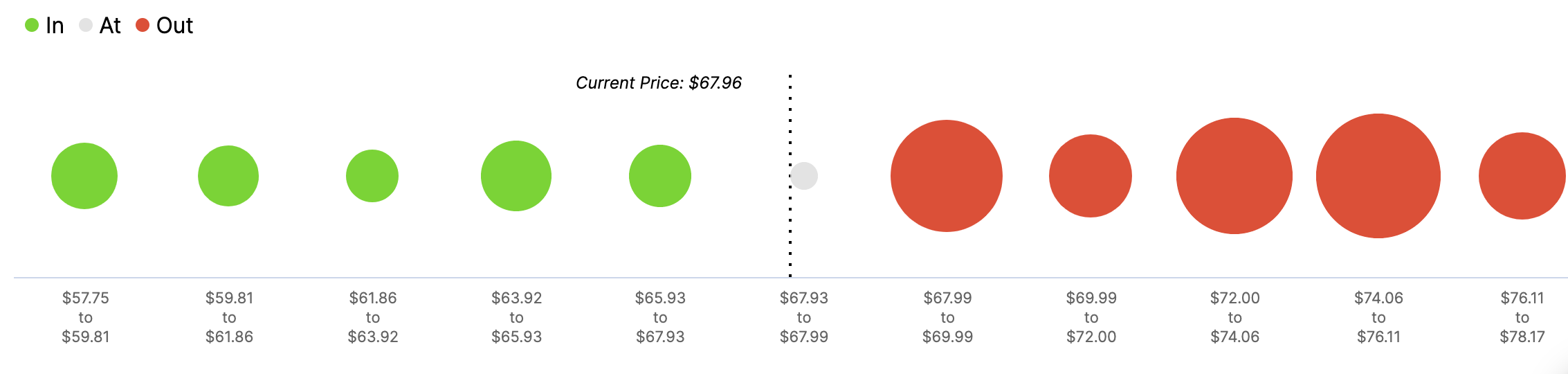 Aave In/Out of the Money Around Price