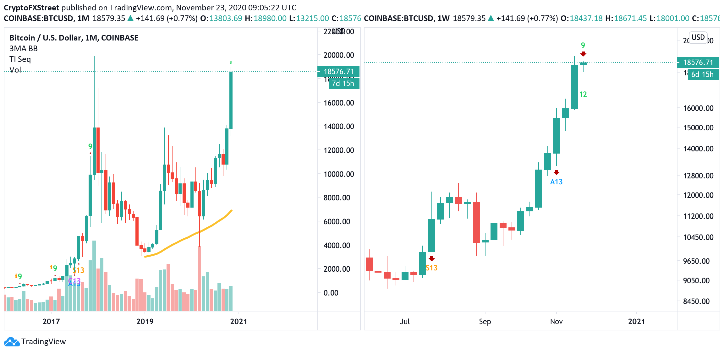 BTC/USD, weekly and daily charts