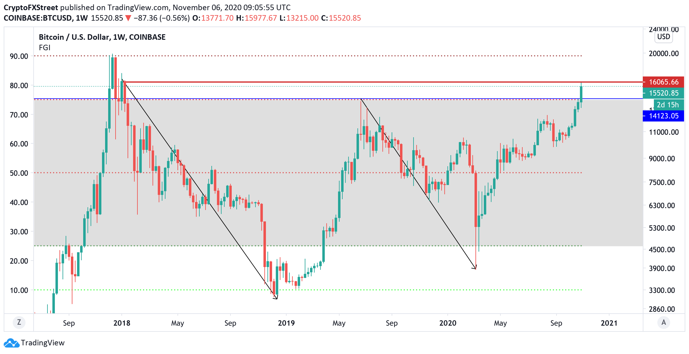 Bitcoin Price Analysis Btc Enters Danger Zone As Fear And Greed Index Hits 90 Forex Crunch
