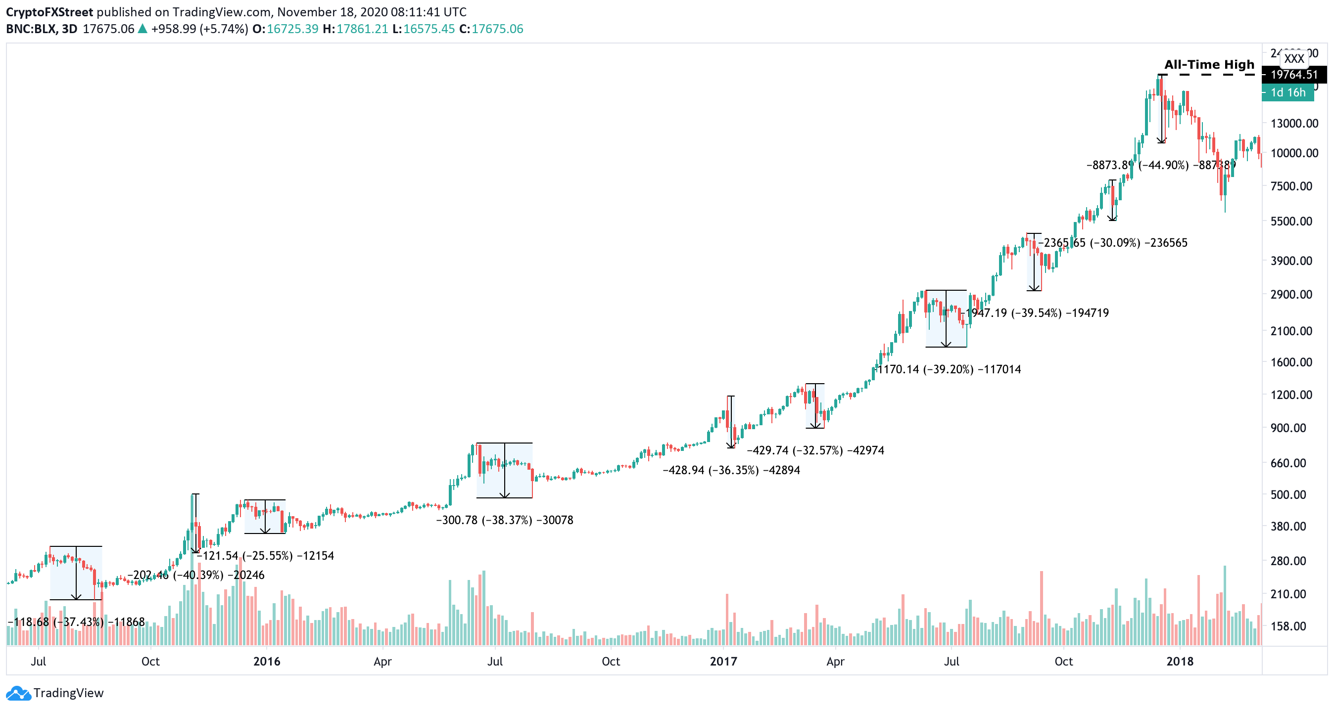 Bitcoin's history of corrections