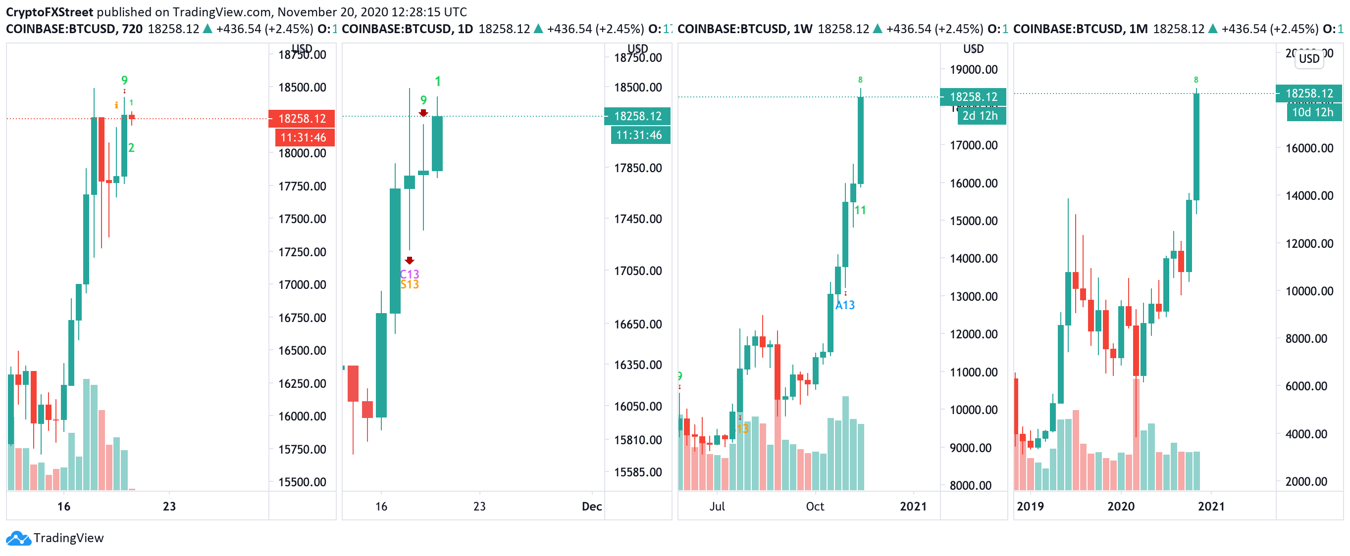 Bitcoin's TD Sequential Indicator, multiple charts