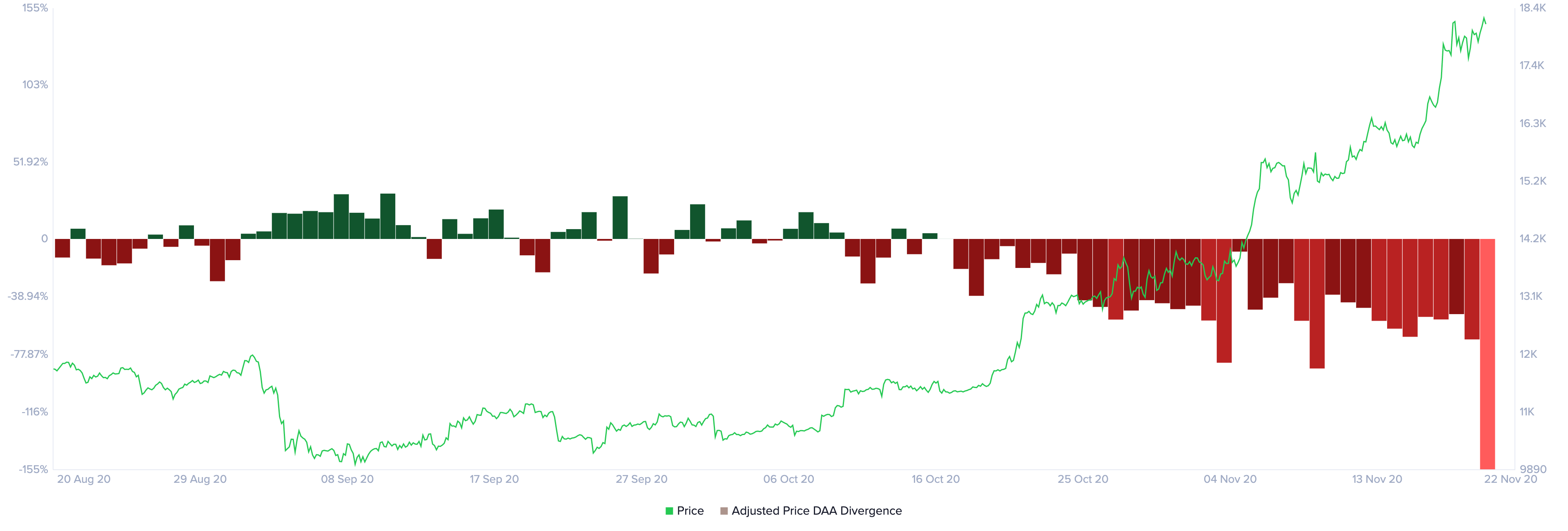 Daily Active Addresses vs. Price Divergence