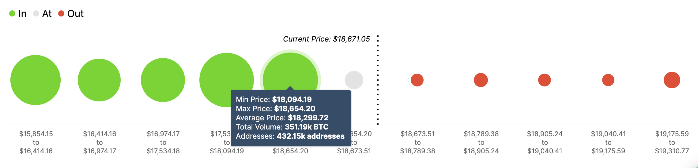 Bitcoin In/Out of the Money Around Price