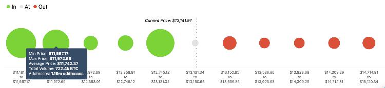 Bitcoin Fiyat Analizi: BTC, Bu Seviyeye Yükselmeden Önce Küçük Bir Düzeltmeye mi Hazırlanıyor? 3 - Bitcoin%20(BTC)%20Analytics%20and%20Charts2610 637393134790558022