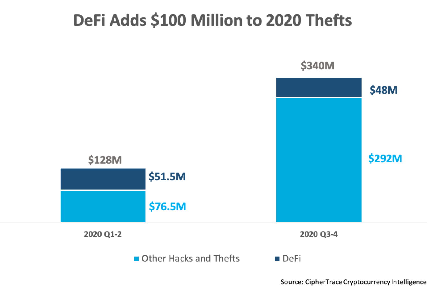 DeFi sector loses $100 million to hackers in 2020