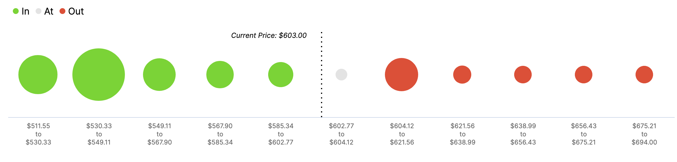ETH In/Out of the Money Around Price data